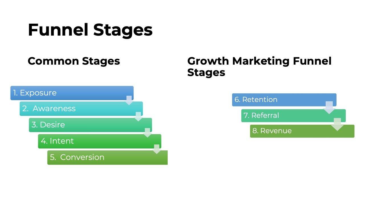Digital Marketing and Growth Marketing